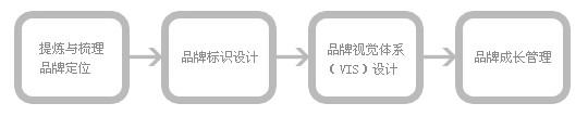 网页设计流程图